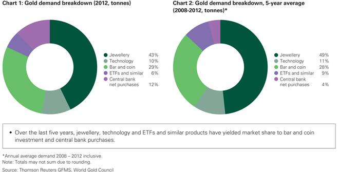Gold demand breakdown (2012, tonnes) 